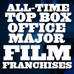 All-Time Box Office Major Film Franchises
